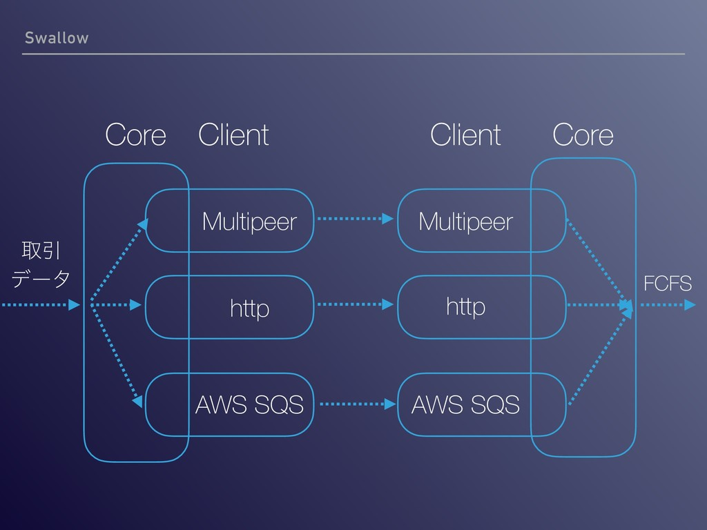 Swallow Core Multipeer Client http AWS SQS Core...