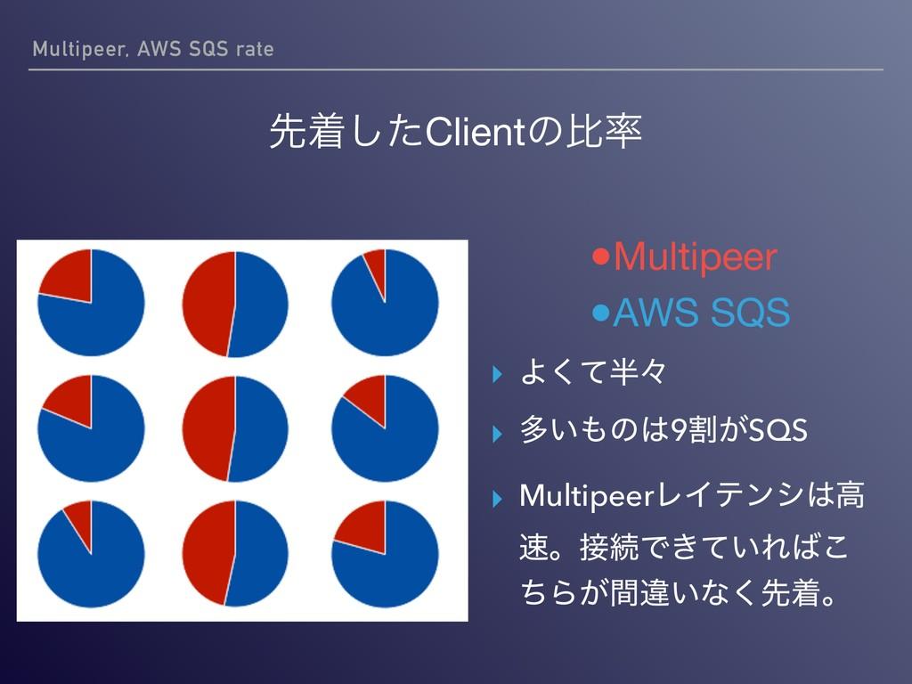 Multipeer, AWS SQS rate ઌணͨ͠Clientͷൺ ●Multipee...