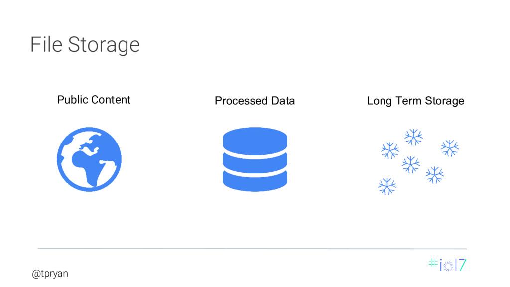 @tpryan Public Content Processed Data Long Term...