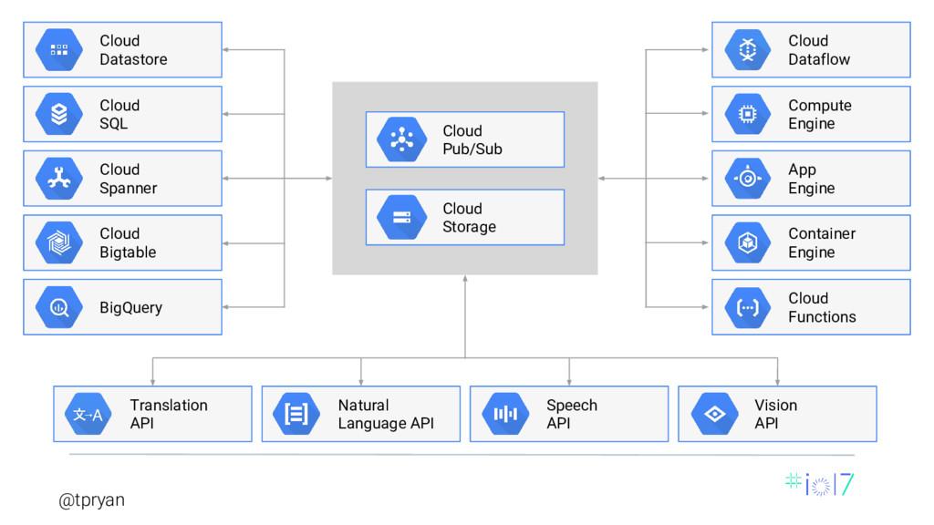 @tpryan Cloud Datastore Cloud SQL Cloud Spanner...