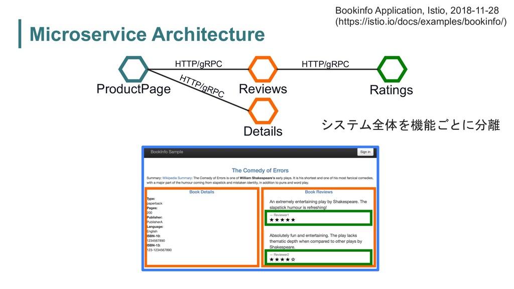 Microservice Architecture    Produc...