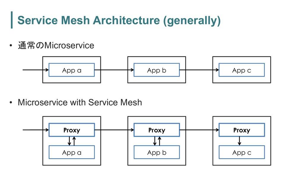 Service Mesh Architecture (generally) • Micr...