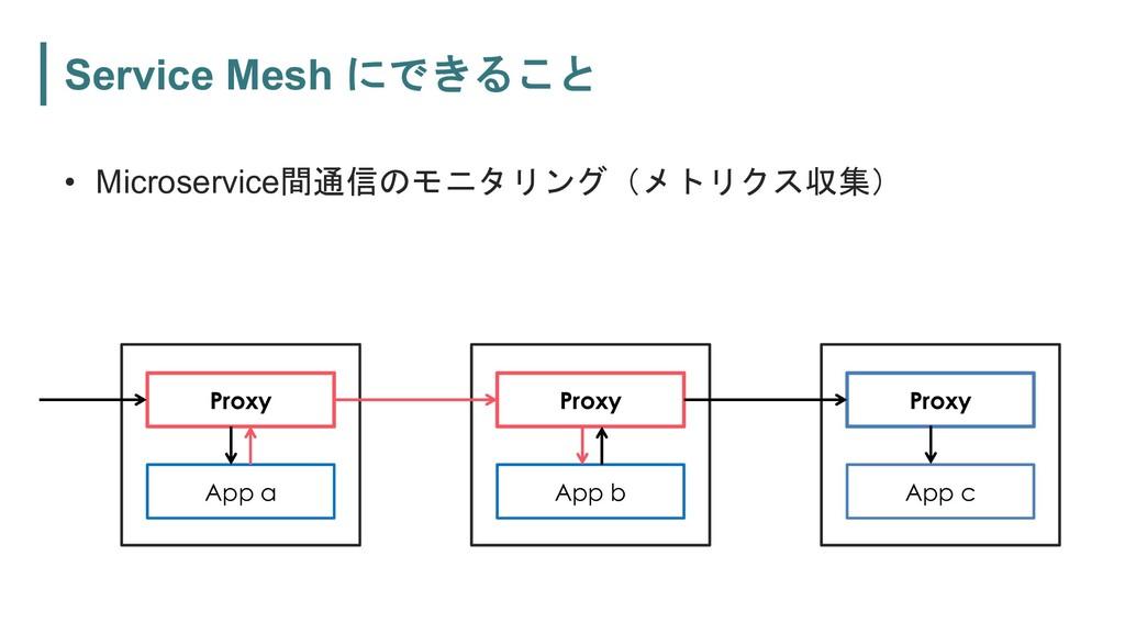 Service Mesh  • Microservice ...