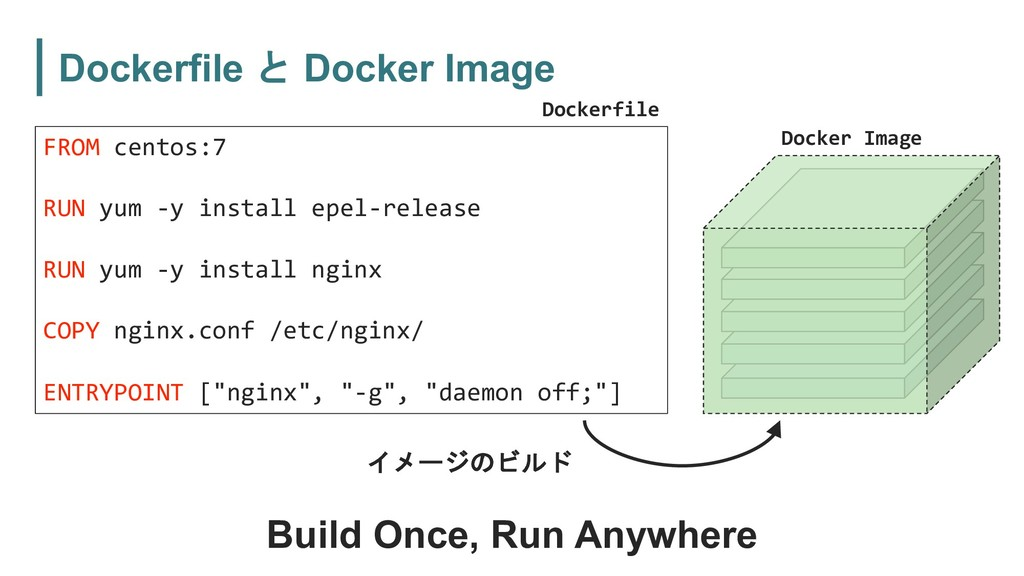 Dockerfile  Docker Image FROM centos:7 RUN yum...