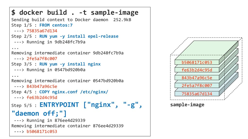 $ docker build . -t sample-image Sending build ...