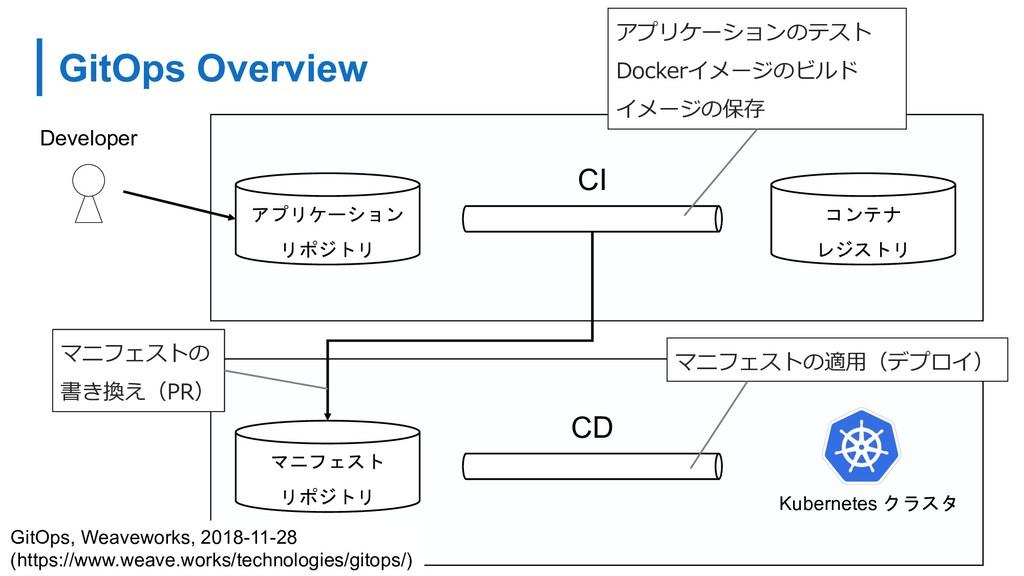 GitOps Overview     CI ...