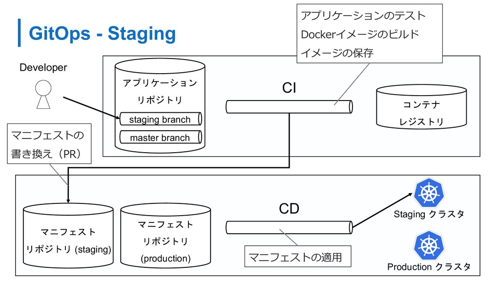 GitOps - Staging 