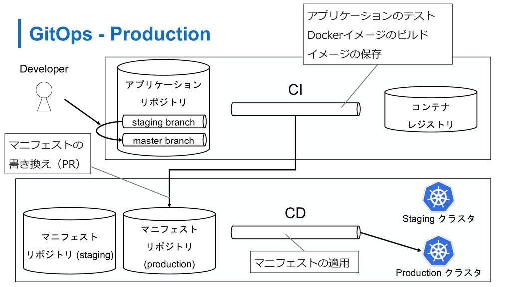 GitOps - Production 