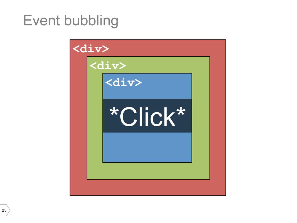 25 <div> Event bubbling <div> <div> *Click*
