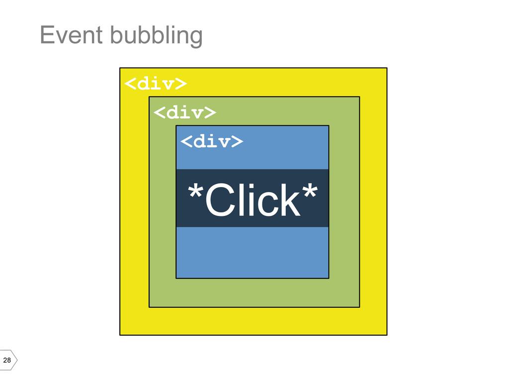 28 <div> Event bubbling <div> <div> *Click*