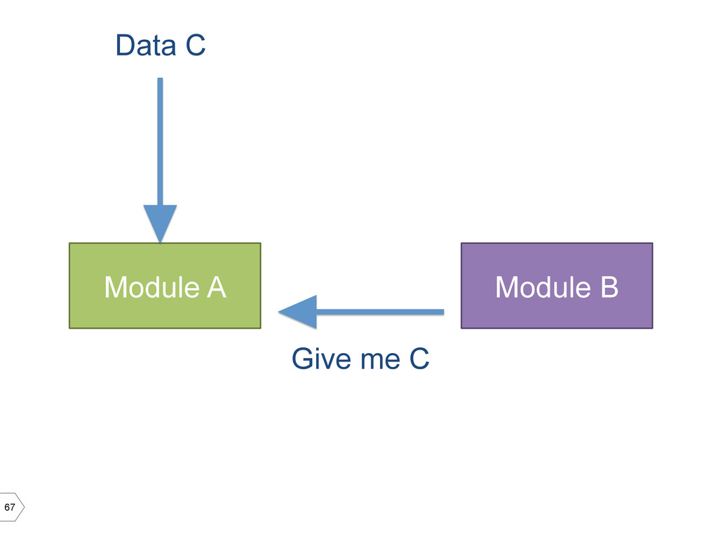 67 Module A Module B Data C Give me C