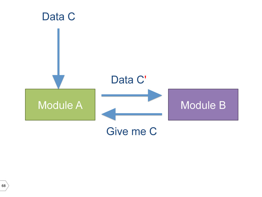 68 Module A Module B Data C Data C' Give me C