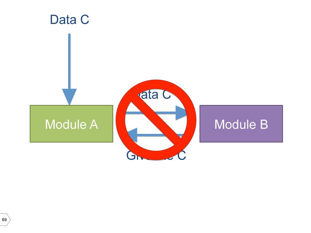 69 Module A Module B Data C Data C' Give me C