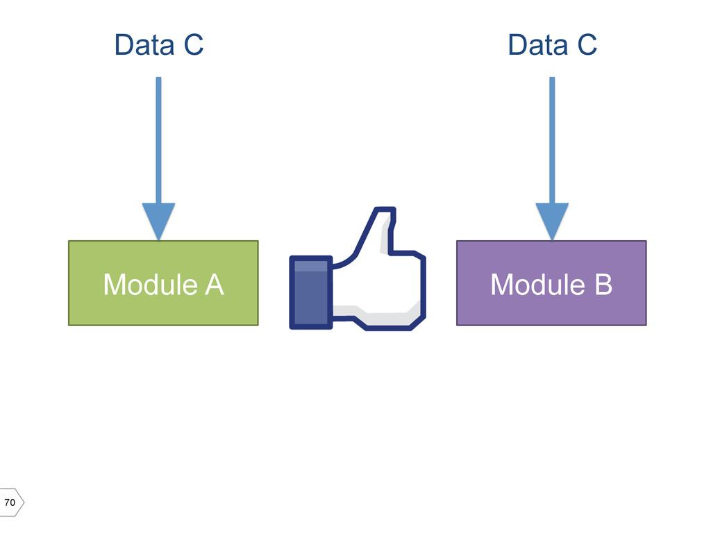 70 Module A Module B Data C Data C