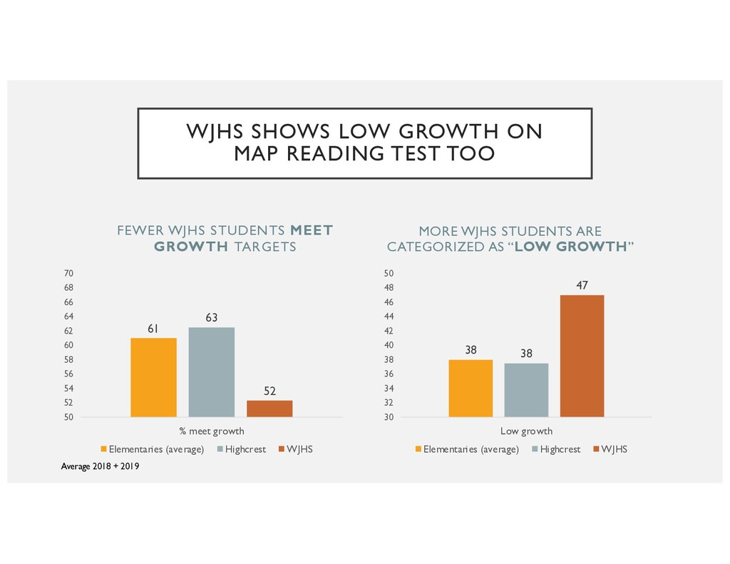 FEWER WJHS STUDENTS MEET GROWTH TARGETS 61 63 5...