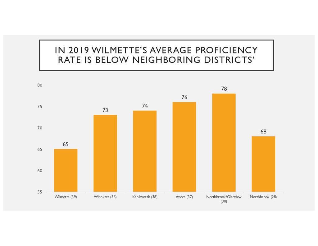 IN 2019 WILMETTE'S AVERAGE PROFICIENCY RATE IS ...