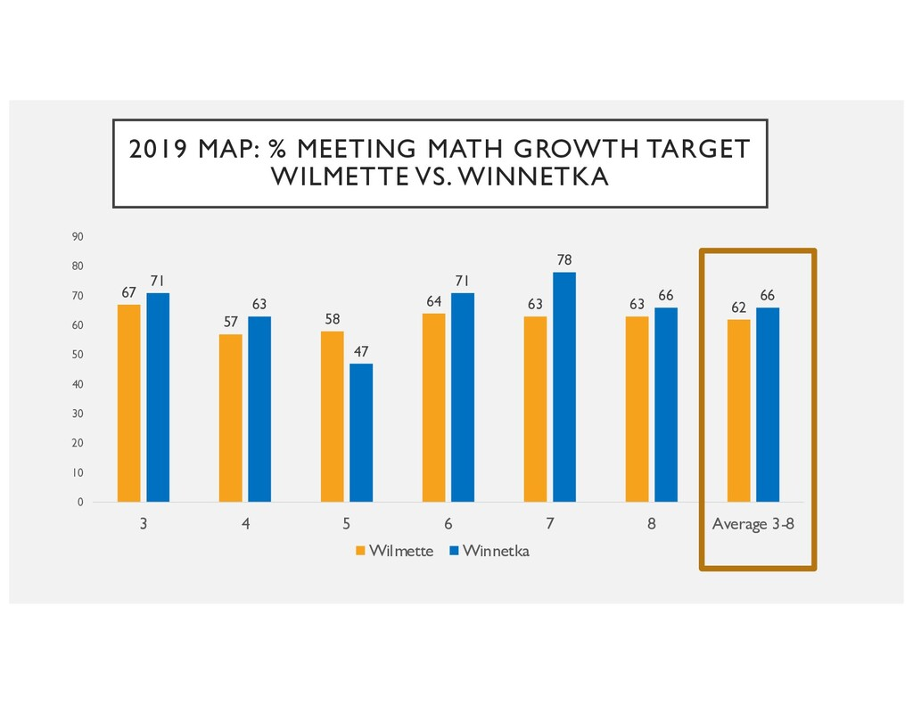 2019 MAP: % MEETING MATH GROWTH TARGET WILMETTE...