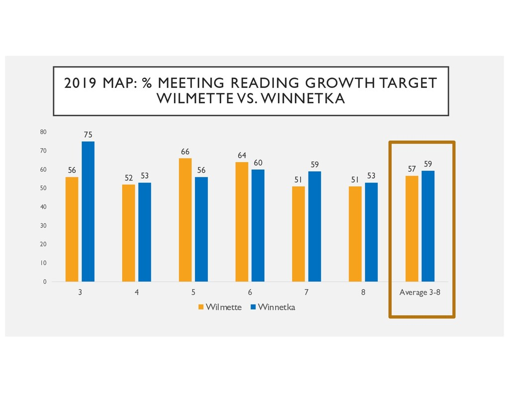 2019 MAP: % MEETING READING GROWTH TARGET WILME...