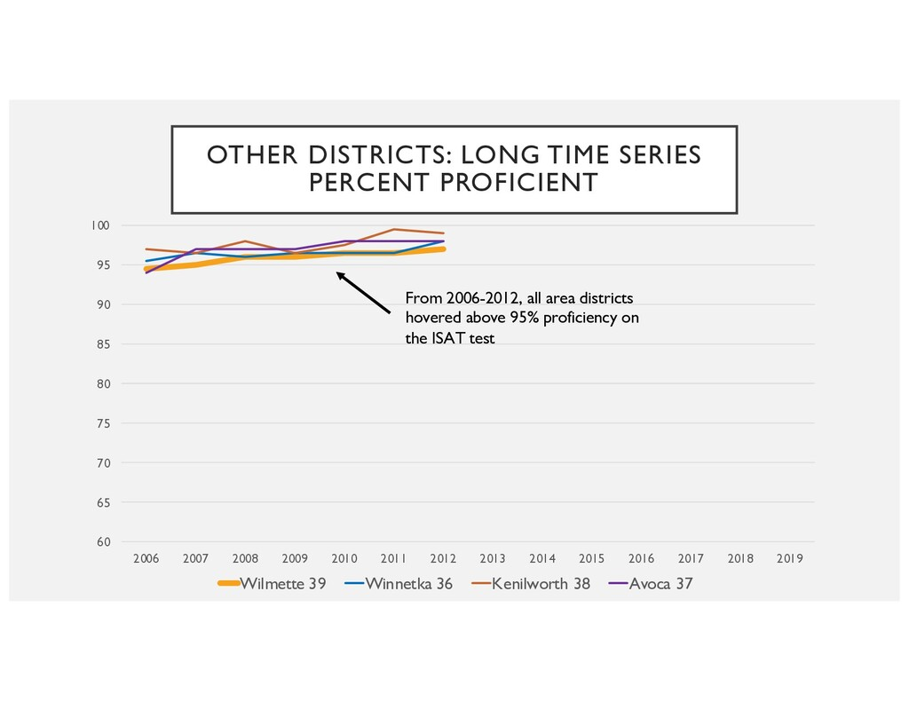 OTHER DISTRICTS: LONG TIME SERIES PERCENT PROFI...