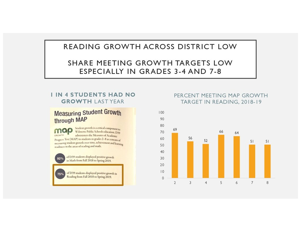 1 IN 4 STUDENTS HAD NO GROWTH LAST YEAR 69 56 5...