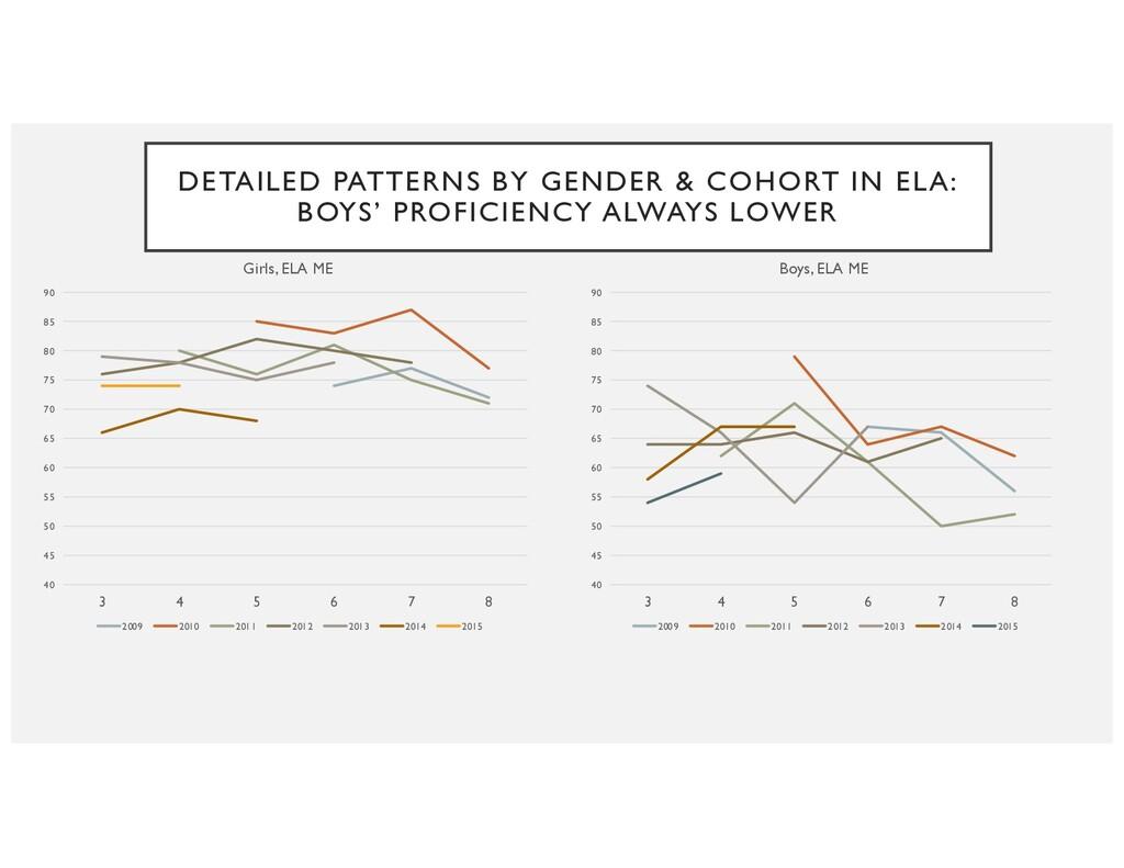 DETAILED PATTERNS BY GENDER & COHORT IN ELA: BO...
