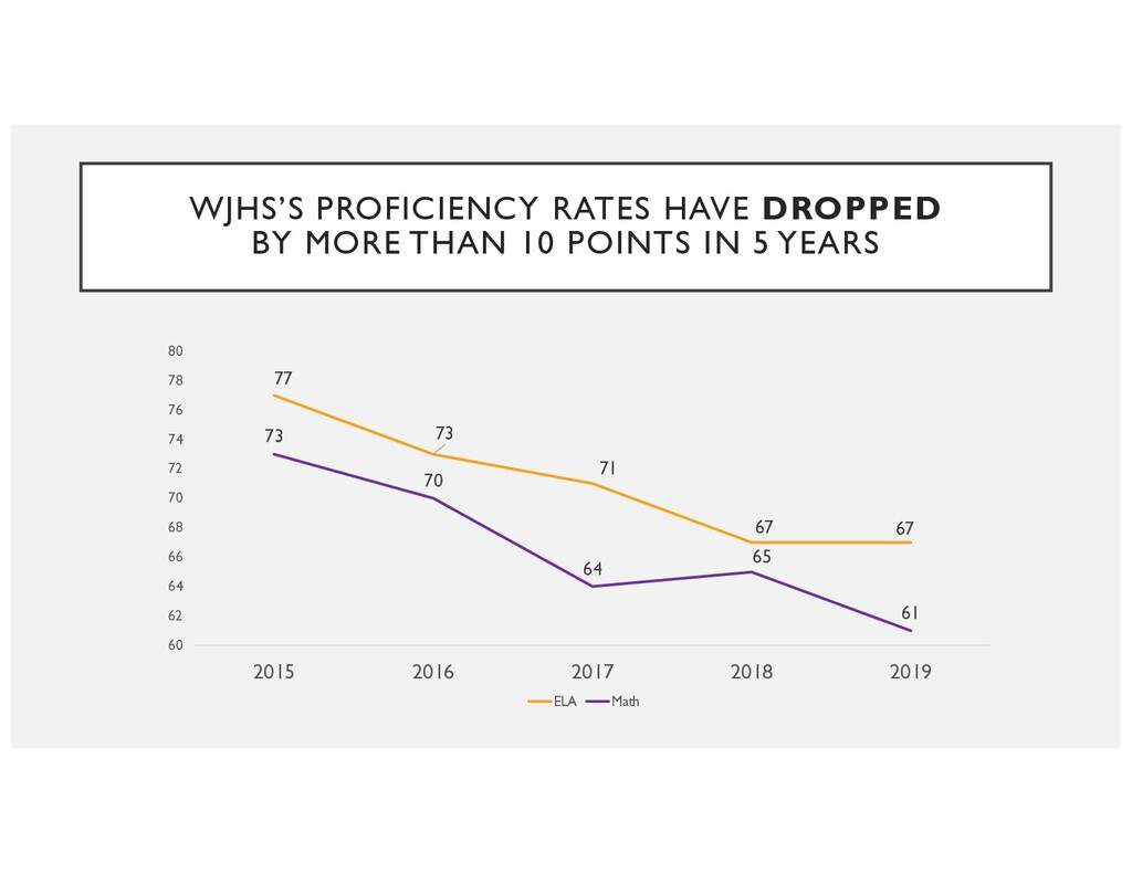 WJHS'S PROFICIENCY RATES HAVE DROPPED BY MORE T...