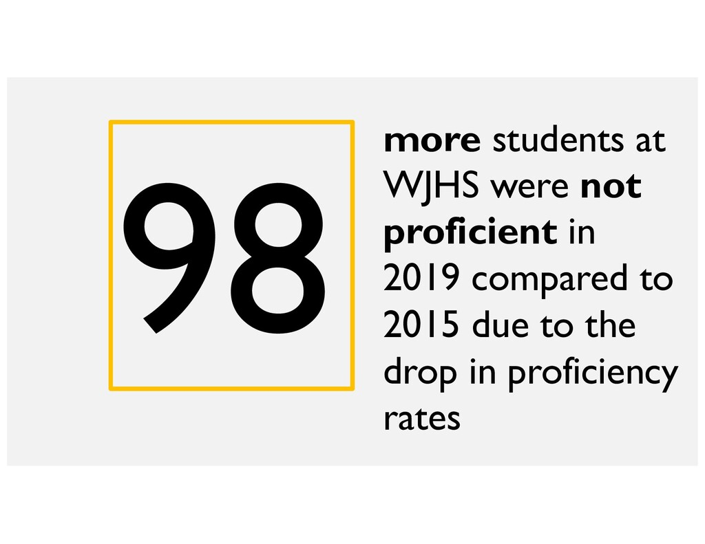 98 more students at WJHS were not proficient in...