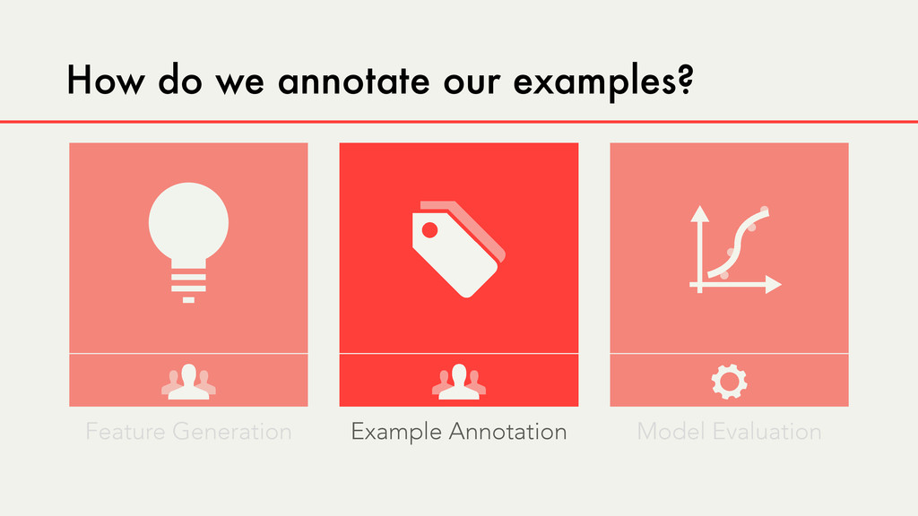 How do we annotate our examples? Feature Genera...