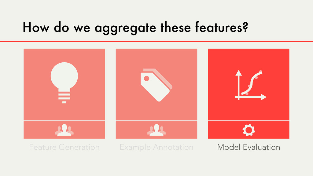 How do we aggregate these features? Feature Gen...