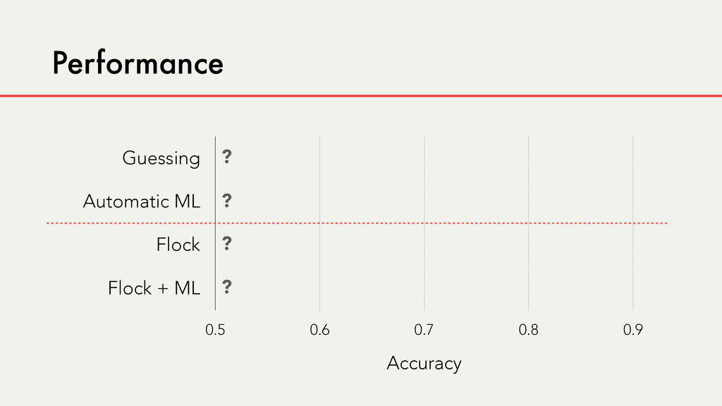 Performance Guessing Automatic ML Flock Flock +...
