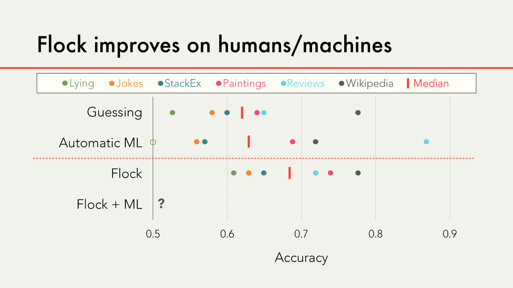 Guessing Automatic ML Flock Flock + ML Accuracy...