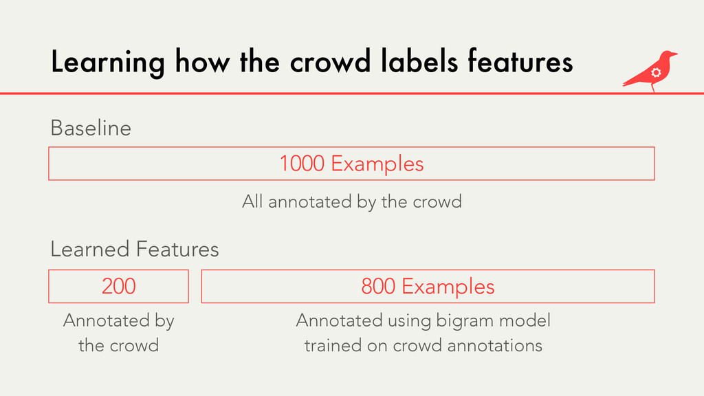 Learning how the crowd labels features 200 800 ...