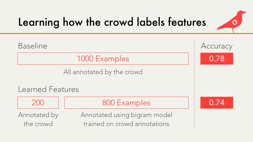 Learning how the crowd labels features 0.74 0.7...