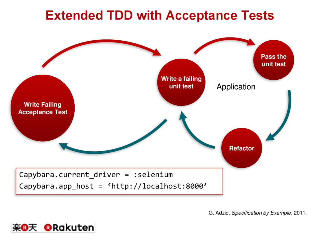 Extended TDD with Acceptance Tests Pass the uni...