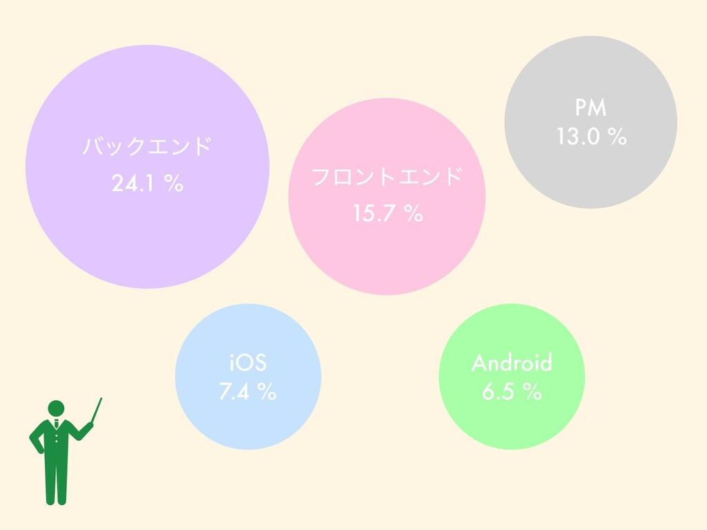 όοΫΤϯυ 24.1 % ϑϩϯτΤϯυ 15.7 % iOS 7.4 % Android ...