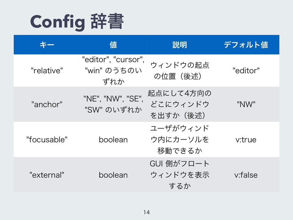 Config ࣙॻ Ωʔ  આ໌ σϑΥϧτ SFMBUJWF FEJUPSD...