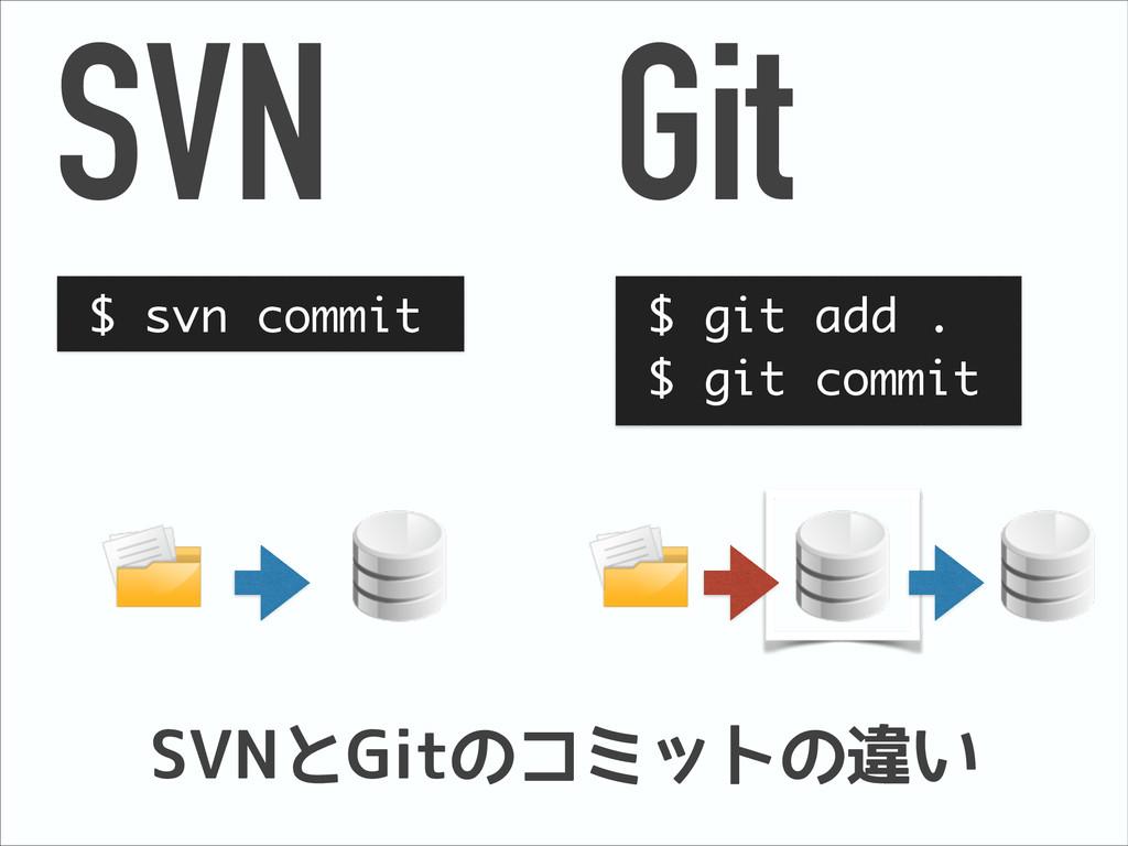 SVN Git $ svn commit $ git add . $ git commit S...