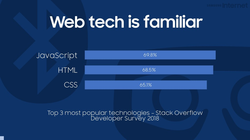 Web tech is familiar HTML JavaScript CSS 69.8% ...