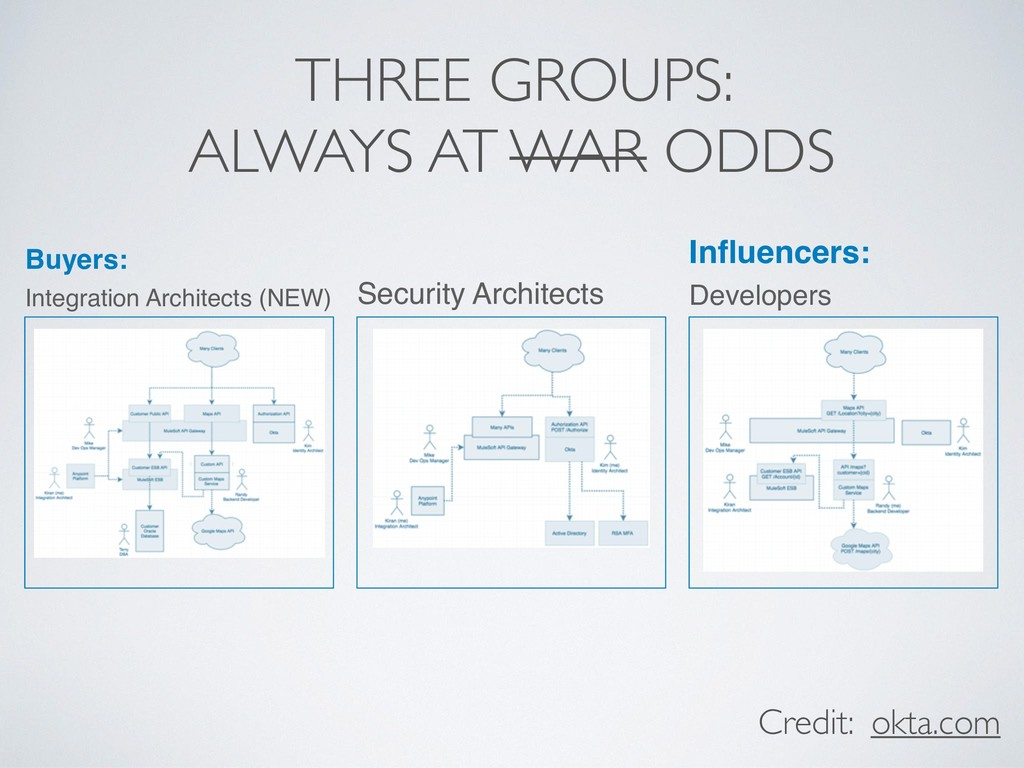 THREE GROUPS: ALWAYS AT WAR ODDS Buyers: Integr...