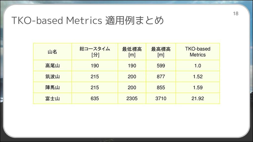 TKO-based Metrics 適用例まとめ 18 山名 総コースタイム [分] 最低標高...