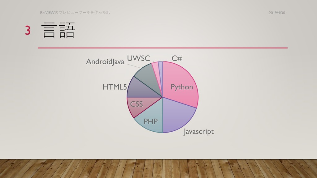 言語 Python Javascript PHP CSS HTML5 AndroidJava ...