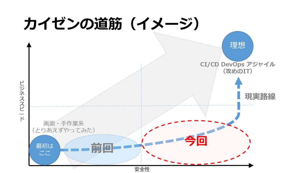 カイゼンの道筋(イメージ) CI/CD DevOps アジャイル (攻めのIT) 画面・手作業...