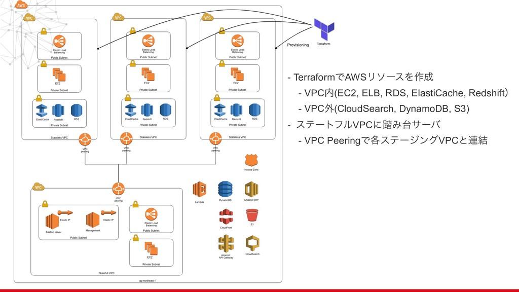 - TerraformͰAWSϦιʔεΛ࡞ - VPC(EC2, ELB, RDS, El...