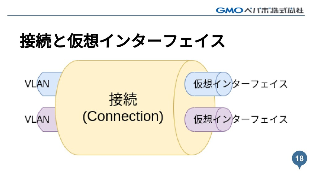 接続と仮想インターフェイス 18