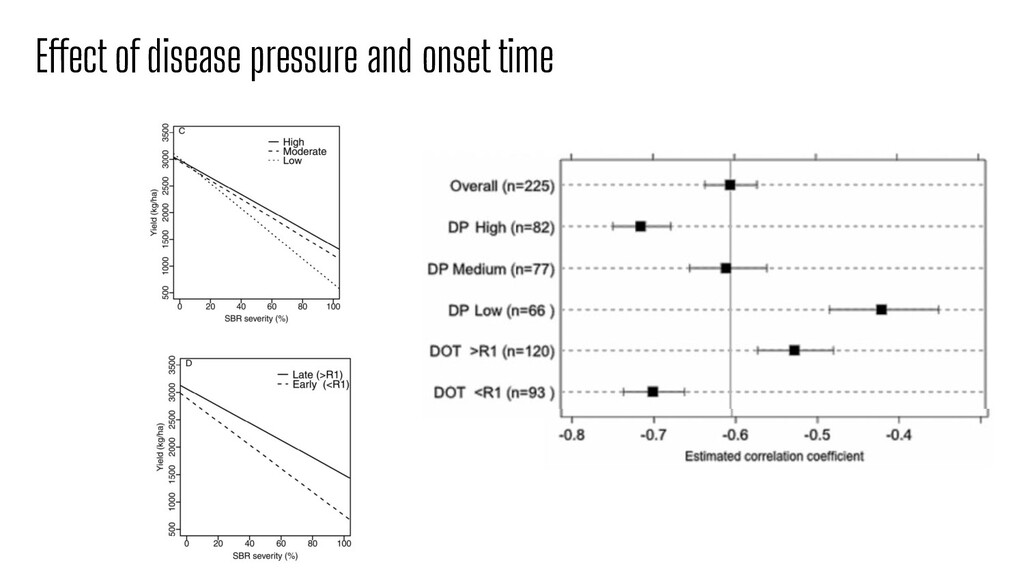Effect of disease pressure and onset time