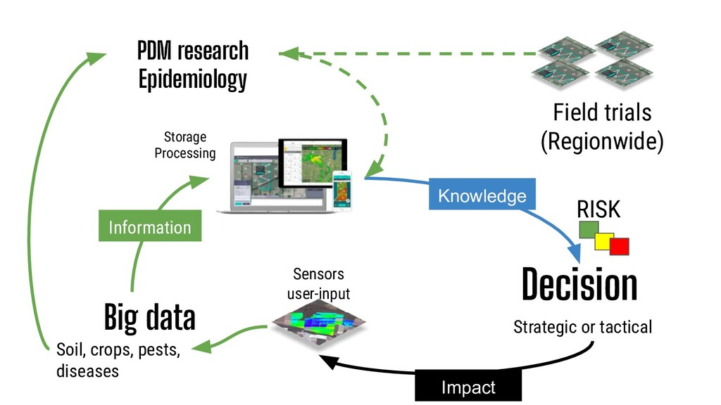 Big data Decision Soil, crops, pests, diseases ...