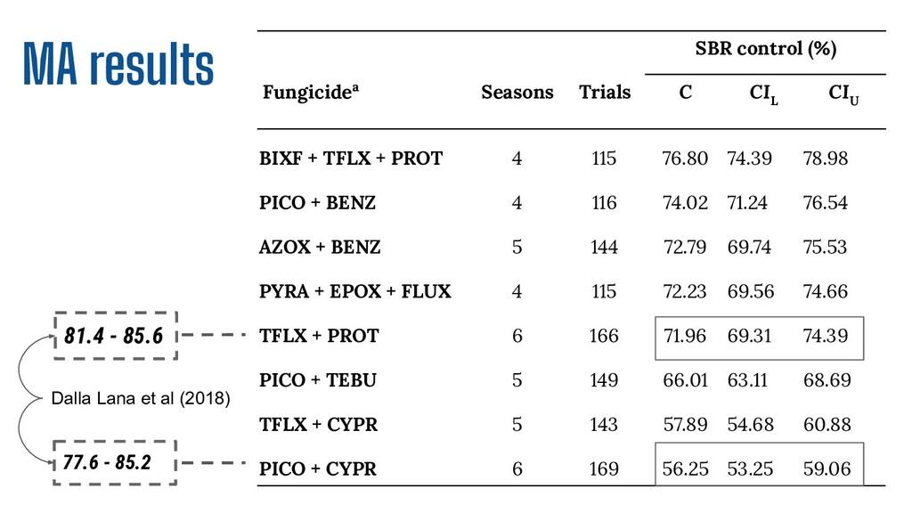 77.6 - 85.2 81.4 - 85.6 SBR control (%) Fungici...