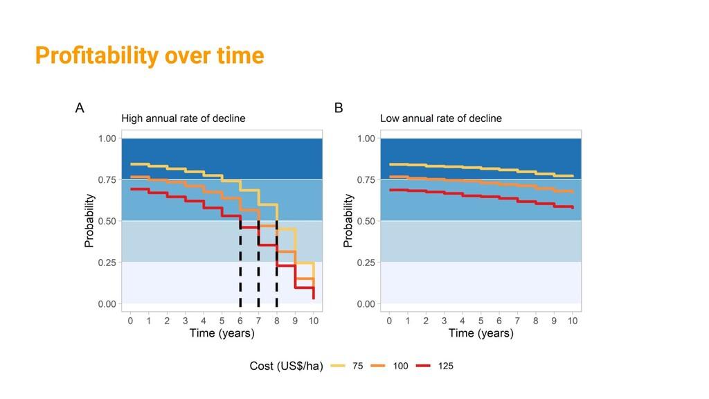 Profitability over time