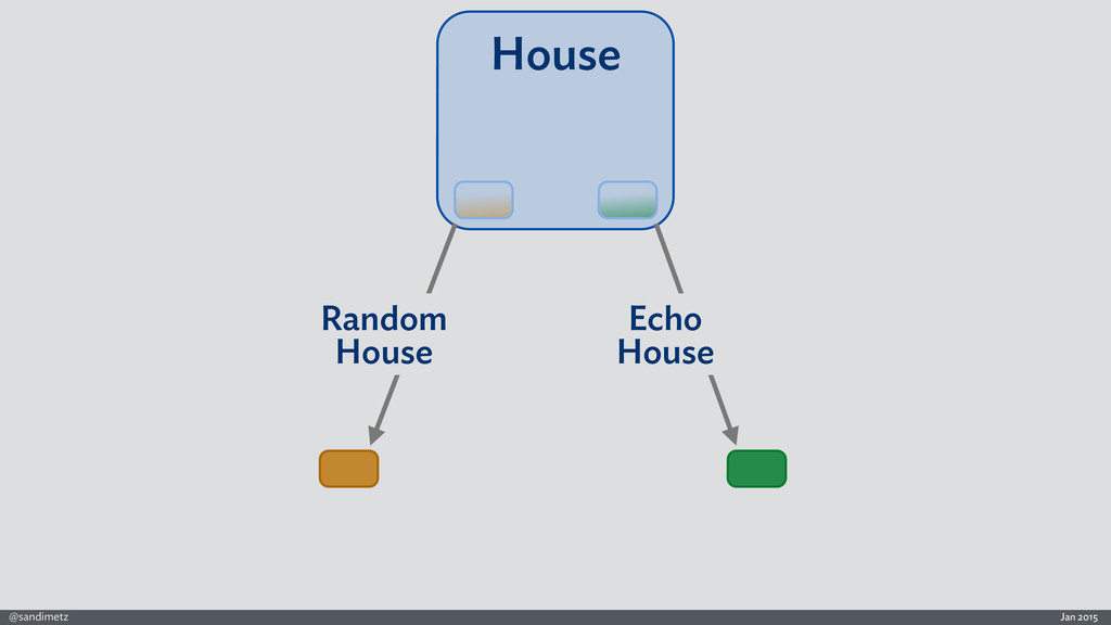 Jan 2015 @sandimetz House Echo House Random Hou...