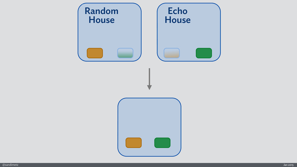 Jan 2015 @sandimetz Random House Echo House